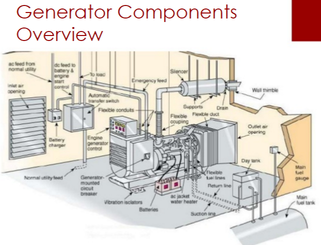 Sel Generator Components Overview